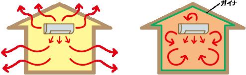 暖房効果を高める
