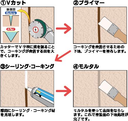 Vカット工法